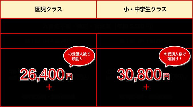 受講人数分頭割りの金額表